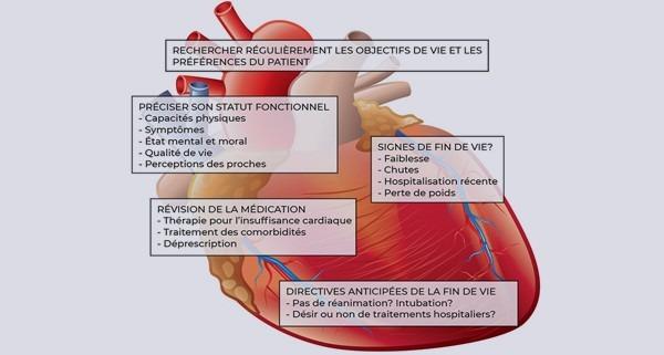 Fin de vie d'insuffisance cardiaque